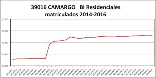 camargo-catastro-2014-2016
