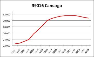 Camargo INE
