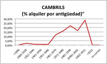 CAMBRILS ALQUILER