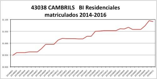 cambrils-catastro-2014-2016