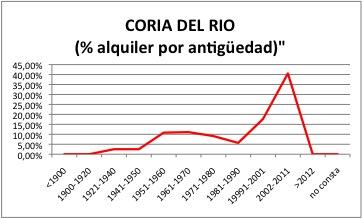 CORIA DEL RIO ALQUILER
