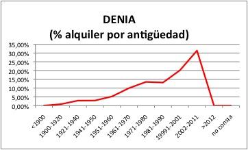 Denia ALQUILER