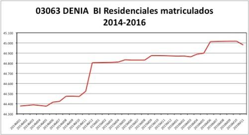 denia-catastro-2014-2016