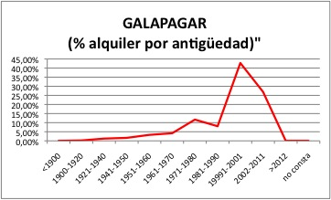 GALAPAGAR ALQUILER