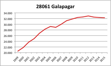 Galapagar INE