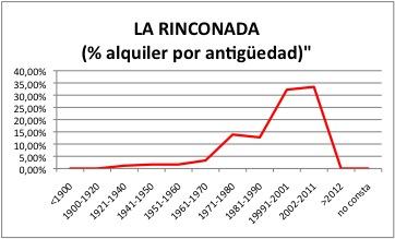 LA RINCONADA ALQUILER
