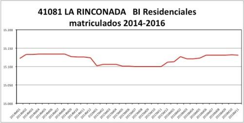 la-rinconada-catastro-2014-2016