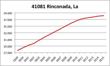 La Rinconada INE