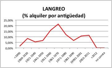 Langreo ALQUILER