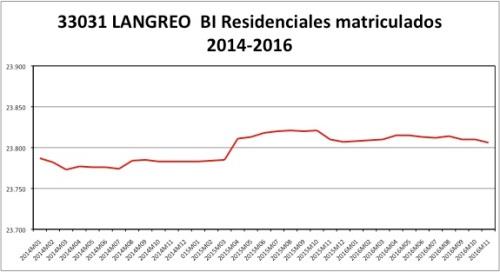 langreo-catastro-2014-2016
