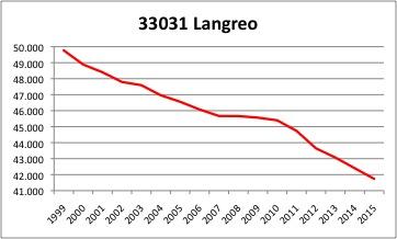 Langreo INE