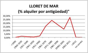 LLORET DE MAR ALQUILER
