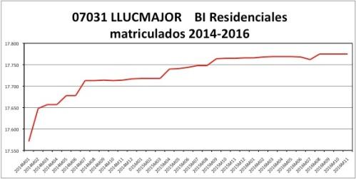 llucmajor-catastro-2014-2016