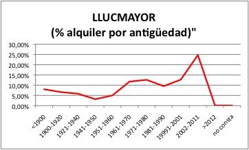 LLUCMAYOR ALQUILER