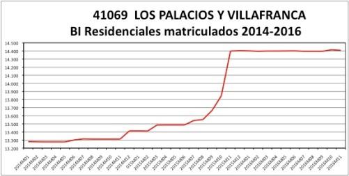 los-palacios-catastro-2014-2016