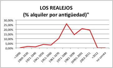 LOS REALEJOS ALQUILER