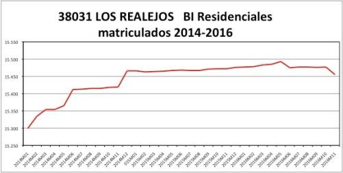los-realejos-catastro-2014-2016