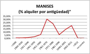 MANISES ALQUILER