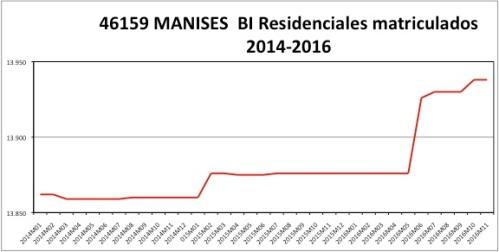 manises-catastro-2014-2016