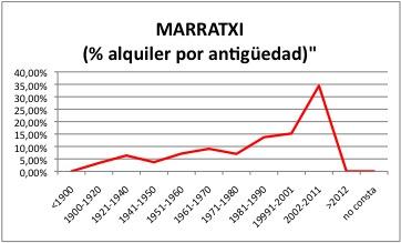 MARRATXI ALQUILER