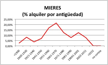 MIERES ALQUILER