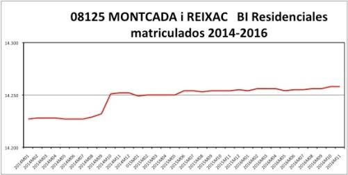 montcada-catastro-2014-2016