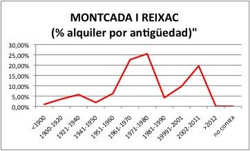 MONTCADA I REIXAC ALQUILER