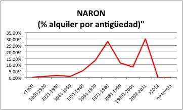 NARON ALQUILER