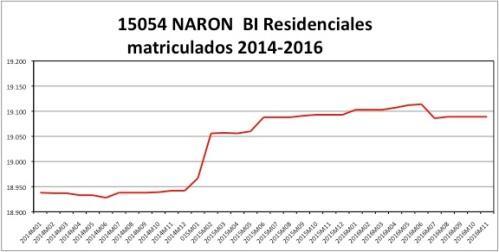 naron-catastro-2014-2016