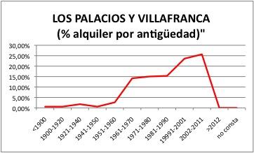 Palacios y Villafranca ALQUILER