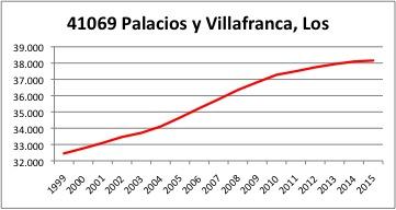 Palacios y Villafranca INE