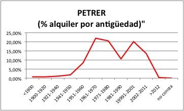 PETRER ALQUILER