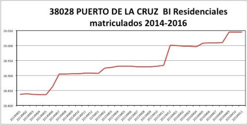puerto-de-la-cruz-catastro-2014-2016