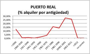 Puerto Real ALQUILER