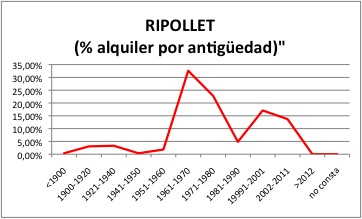 RIPOLLET ALQUILER