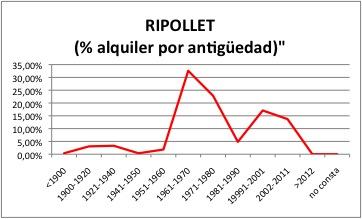 RIPOLLET ALQUILER