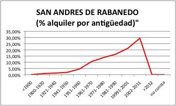 SAN ANDRES DE RABANEDO ALQUILER