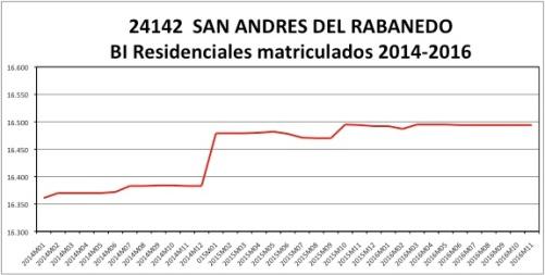 san-andres-del-rabanedo-catastro-2014-2016