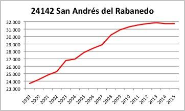 San Andres del Rabanedo INE