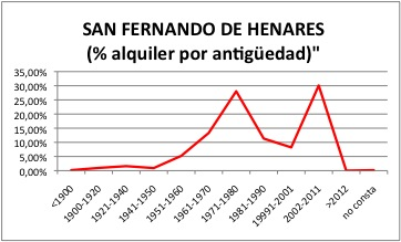 San Fernando de Henares ALQUILER