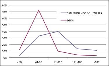 SAN FERNANDO DE HENARES DELVI