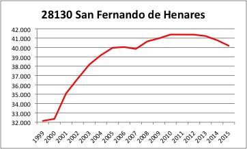 San Fernando de Henares INE