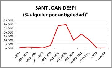 SANT JOAN DESPI ALQUILER