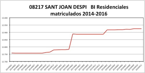 sant-joan-despi-catastro-2014-2016