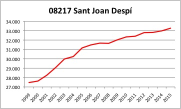 Sant Joan Despi INE