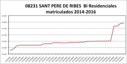 sant-pere-de-ribes-catastro-2014-2016
