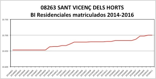 sant-vicenc%cc%a7-dels-horts-catastro-2014-2016