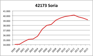 Soria INE