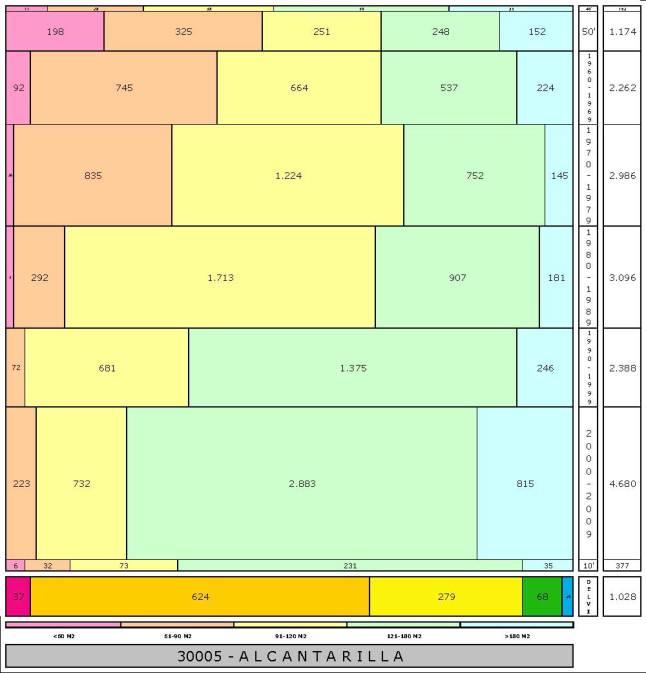 tabla ALCANTARILLA edad+tamaño edificacion