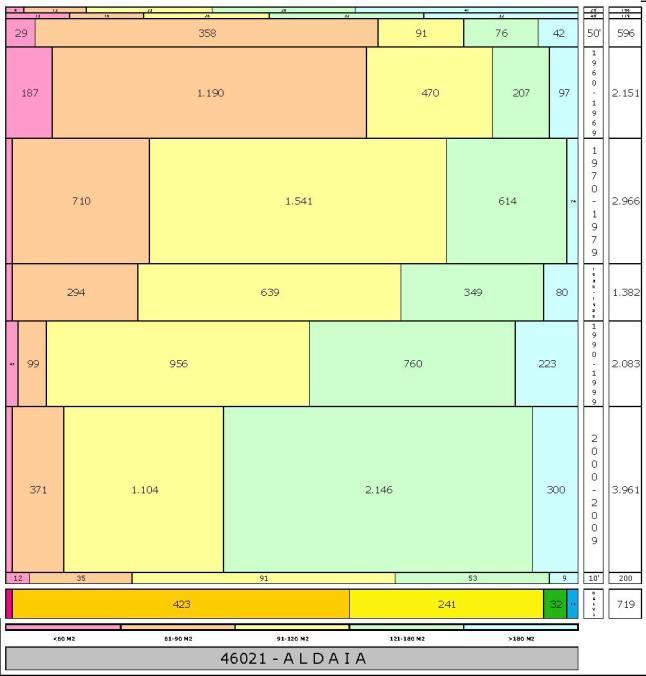 tabla ALDAIA edad+tamaño edificacion